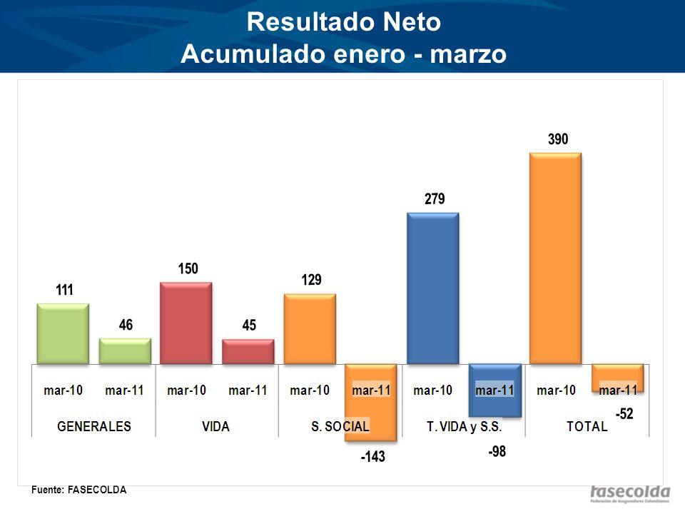 Resultado Neto Acumulado enero - marzo Miles de millones de pesos Fuente: FASECOLDA