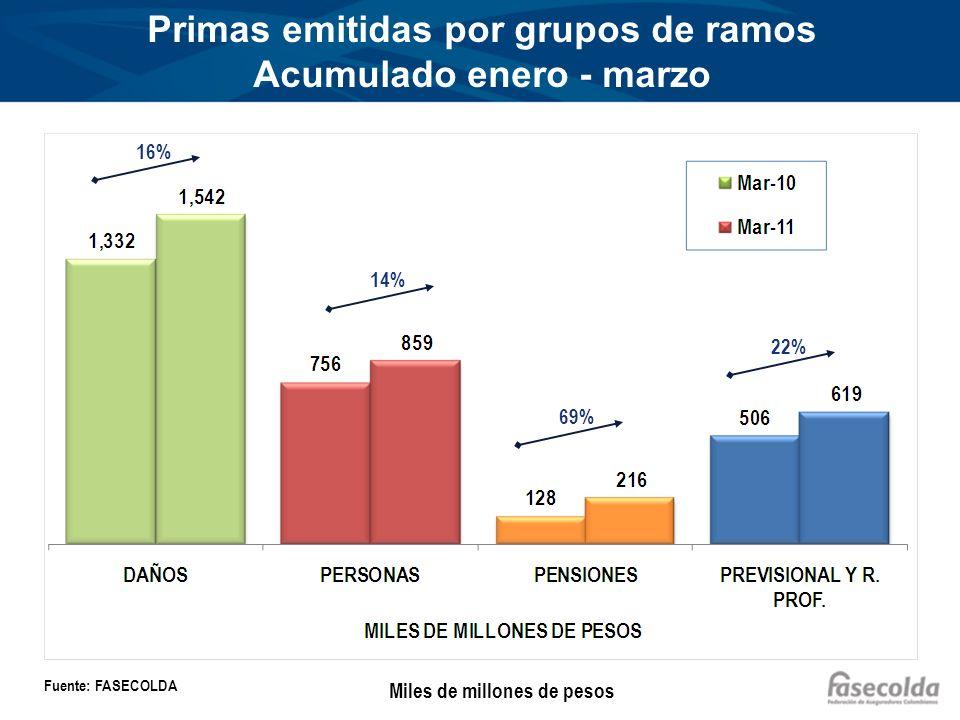 Primas emitidas por grupos de ramos Acumulado enero - marzo Miles de millones de pesos Fuente: FASECOLDA 16% 14% 22% 69%