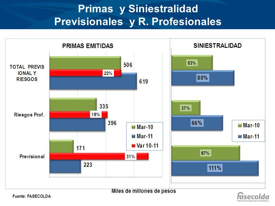 Primas y Siniestralidad Previsionales y R.