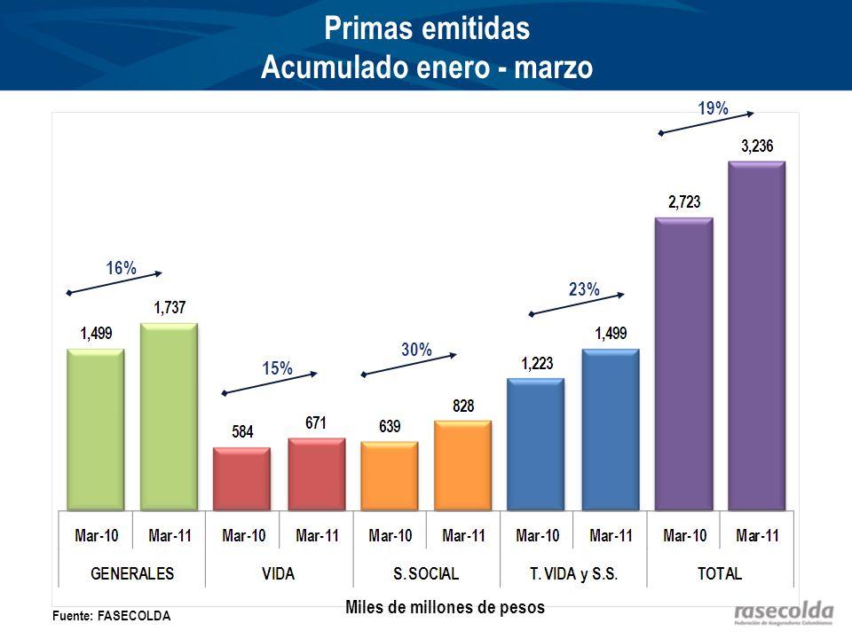 Primas emitidas Acumulado enero - marzo 16% 15% 19% Fuente: FASECOLDA Miles de millones de pesos 23% 30%