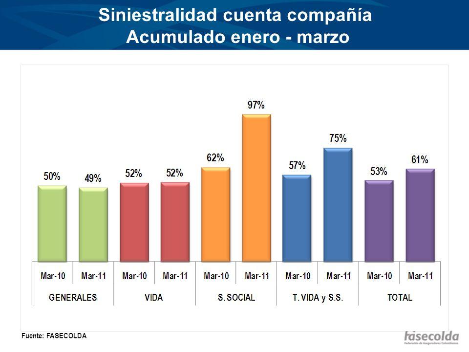 Siniestralidad cuenta compañía Acumulado enero - marzo Fuente: FASECOLDA