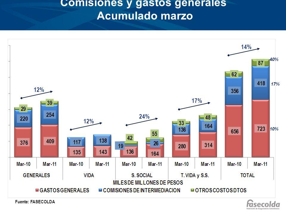 Comisiones y gastos generales Acumulado marzo Fuente: FASECOLDA 12% 24% 17% 14% 17% 10% 40%