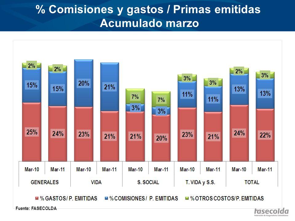 % Comisiones y gastos / Primas emitidas Acumulado marzo Fuente: FASECOLDA