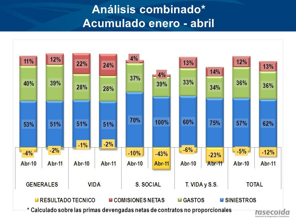 Análisis combinado* Acumulado enero - abril * Calculado sobre las primas devengadas netas de contratos no proporcionales