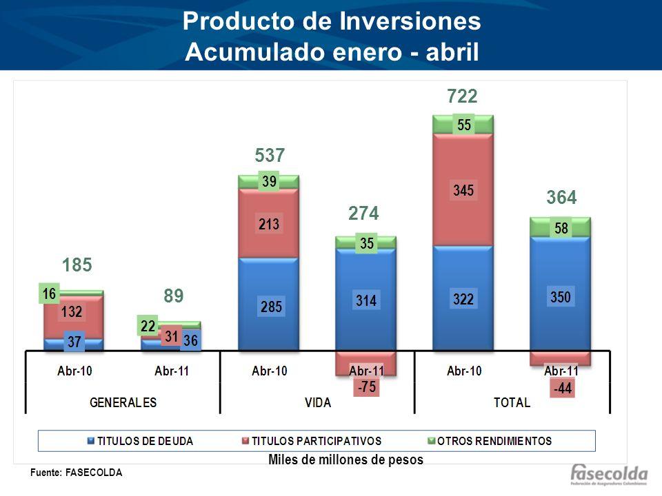 Producto de Inversiones Acumulado enero - abril Miles de millones de pesos Fuente: FASECOLDA 185 89 537 274 722 364