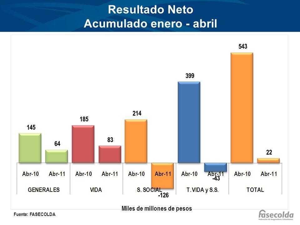 Resultado Neto Acumulado enero - abril Miles de millones de pesos Fuente: FASECOLDA