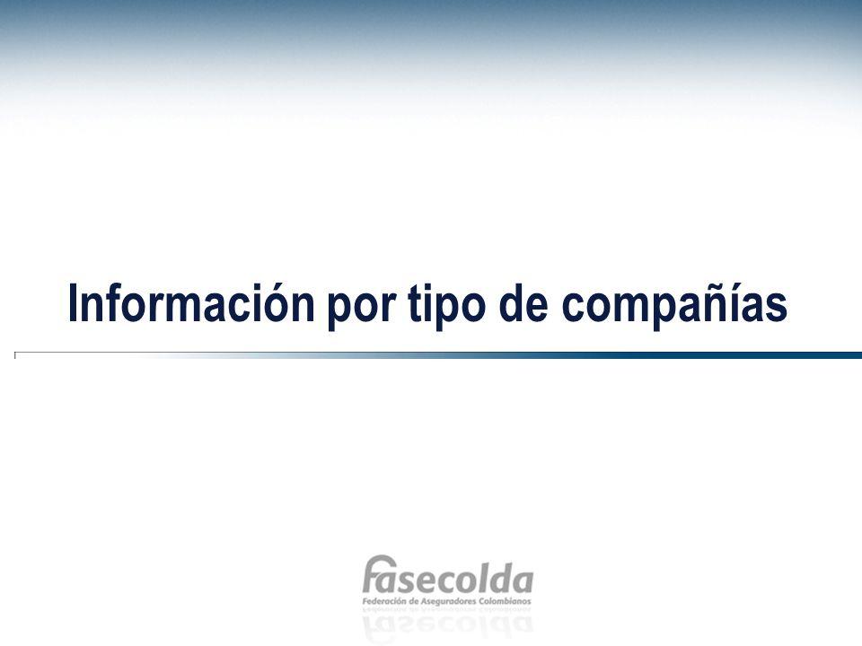 Primas emitidas Acumulado enero - abril 14% 15% 17% Fuente: FASECOLDA Miles de millones de pesos 21% 26%