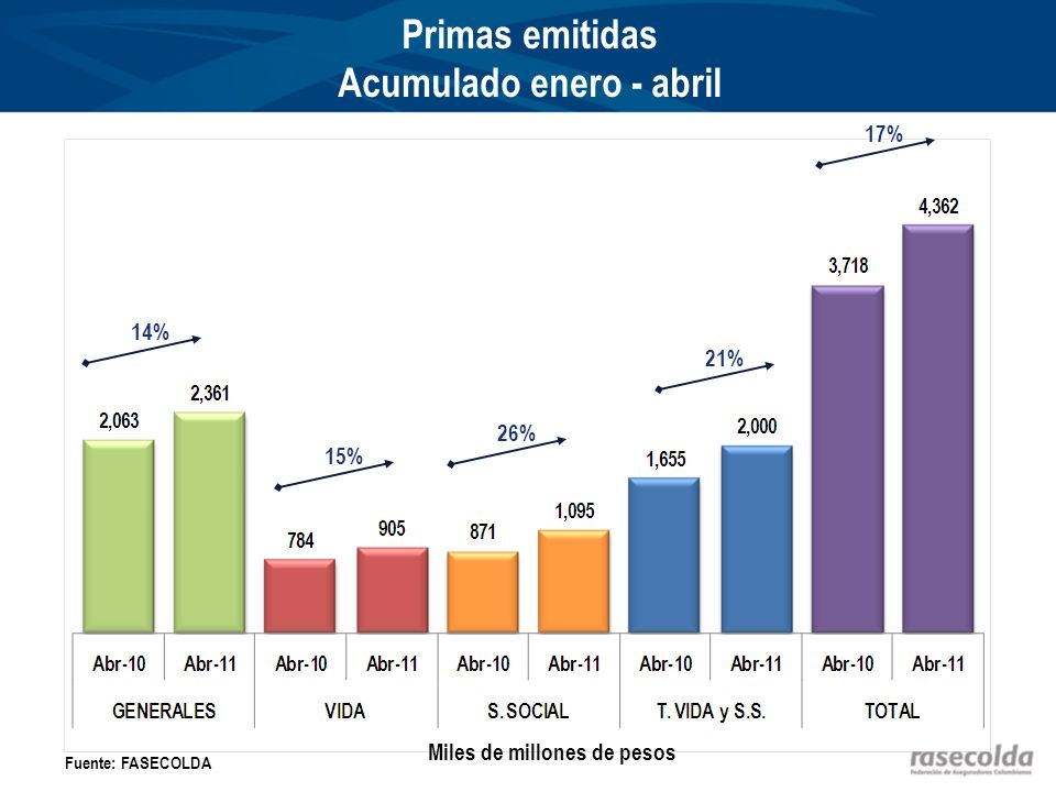 Primas emitidas por grupos de ramos Acumulado enero - abril Miles de millones de pesos Fuente: FASECOLDA 14% 15% 22% 43%
