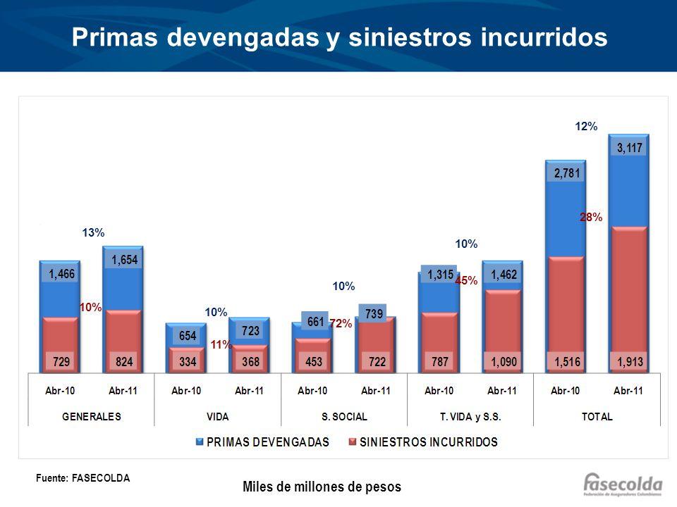 Primas devengadas y siniestros incurridos 13% 10% 12% 11% 72% 45% 28% Fuente: FASECOLDA Miles de millones de pesos