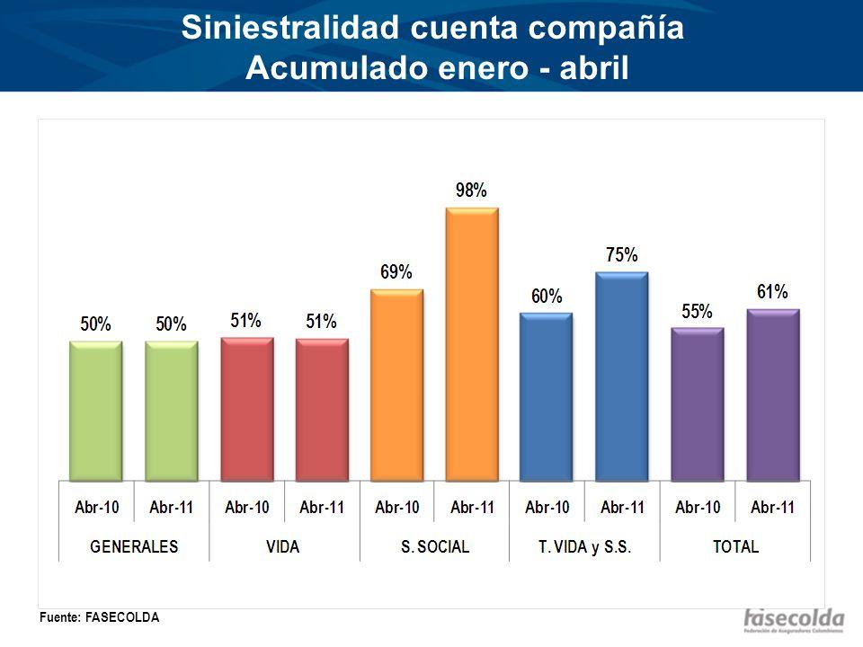 Siniestralidad cuenta compañía Acumulado enero - abril Fuente: FASECOLDA