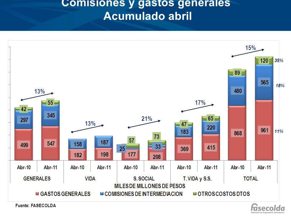 Comisiones y gastos generales Acumulado abril Fuente: FASECOLDA 13% 21% 17% 15% 18% 11% 35%