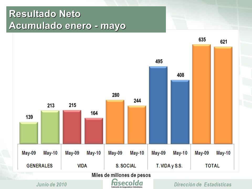 Presidencia Ejecutiva Junio de 2010 Presidencia Ejecutiva Dirección de Estadísticas Resultado Neto Acumulado enero - mayo Miles de millones de pesos