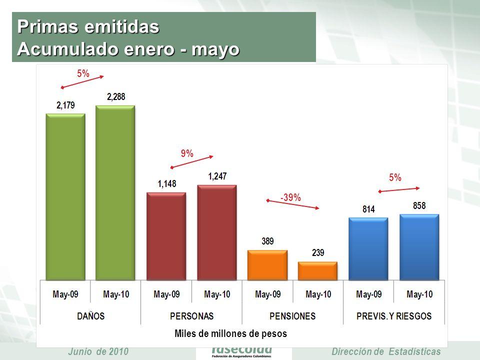 Presidencia Ejecutiva Junio de 2010 Presidencia Ejecutiva Dirección de Estadísticas Primas emitidas Acumulado enero - mayo Miles de millones de pesos 5% 9% 5% -39%