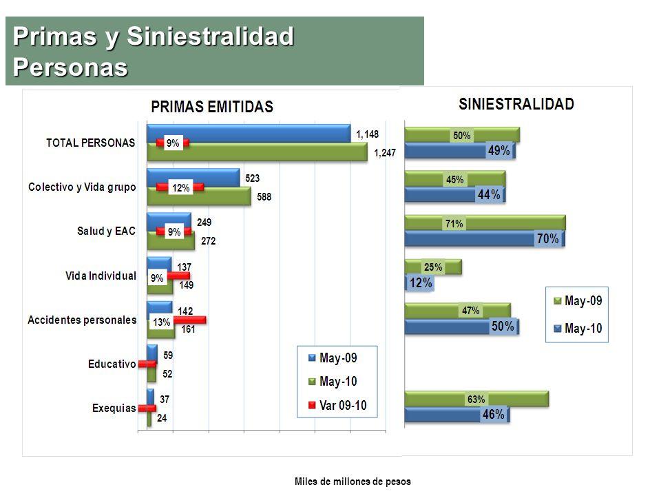 Primas y Siniestralidad Personas Miles de millones de pesos