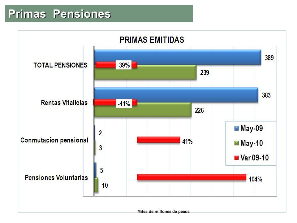 Primas Pensiones Miles de millones de pesos
