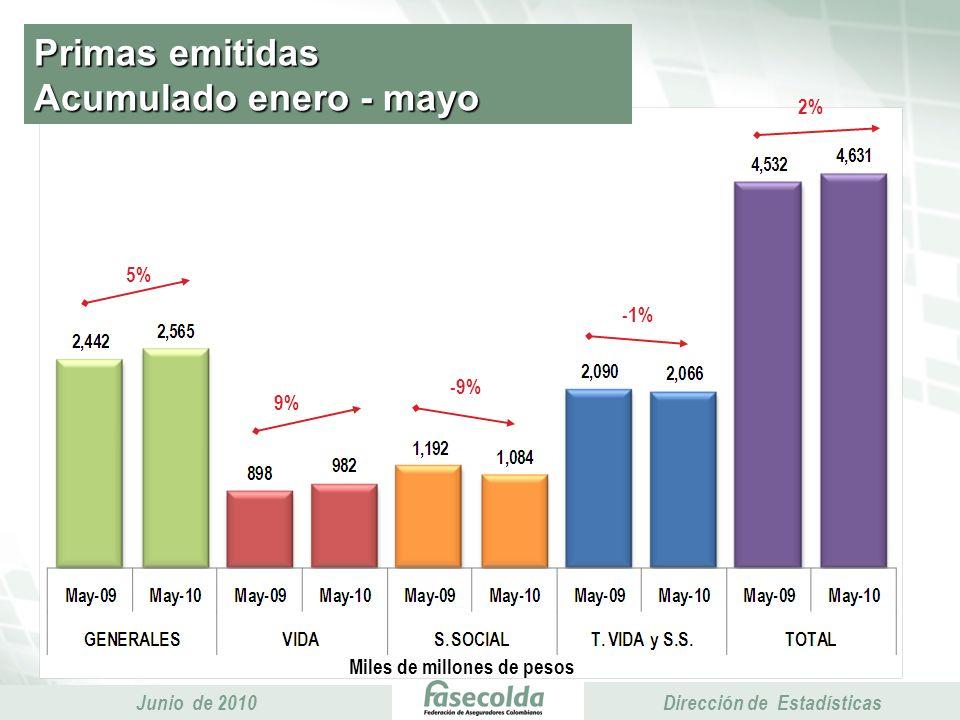 Presidencia Ejecutiva Junio de 2010 Presidencia Ejecutiva Dirección de Estadísticas Primas emitidas Acumulado enero - mayo Miles de millones de pesos 5% -9% 2% 9% -1%