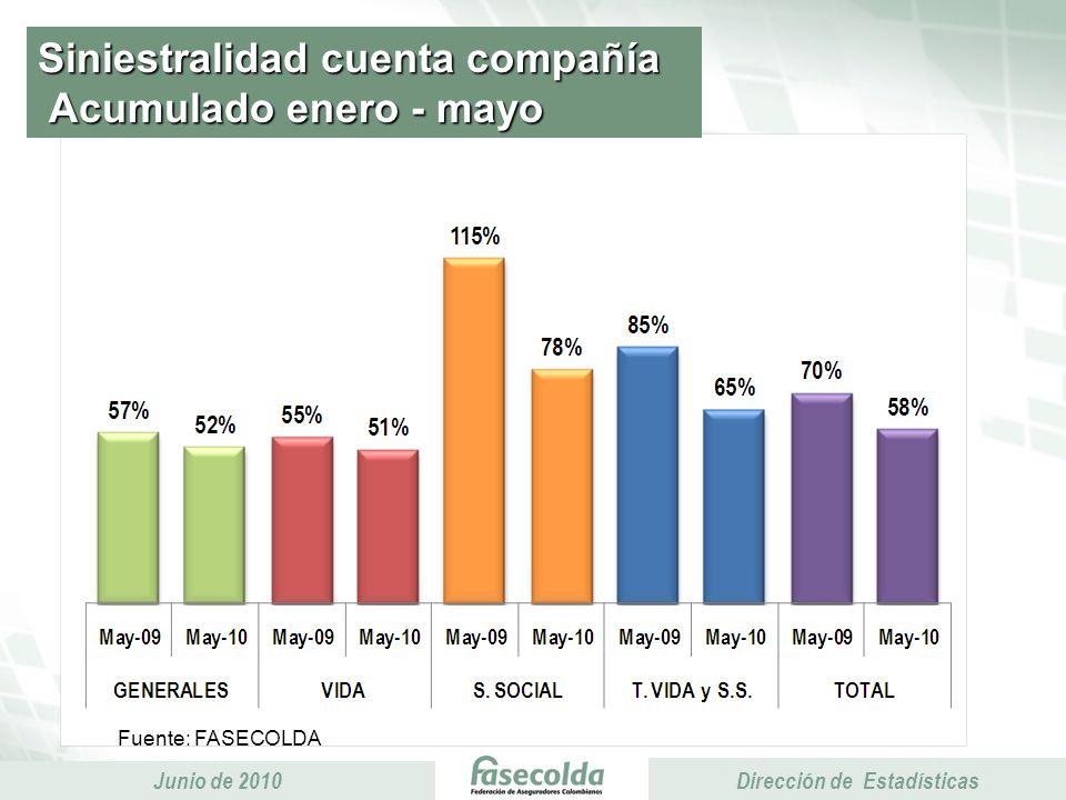 Presidencia Ejecutiva Junio de 2010 Presidencia Ejecutiva Dirección de Estadísticas Comisiones y gastos generales Acumulado enero - mayo Miles de millones de pesos 7% 3% 7% 8% 6%