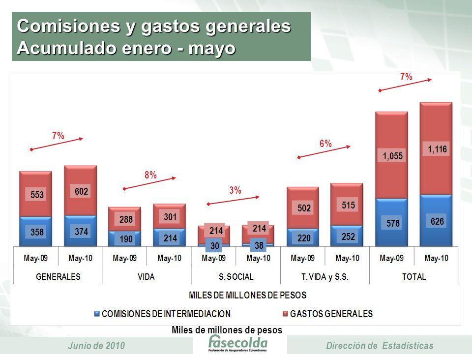 Presidencia Ejecutiva Junio de 2010 Presidencia Ejecutiva Dirección de Estadísticas % Comisiones y gastos / Primas emitidas