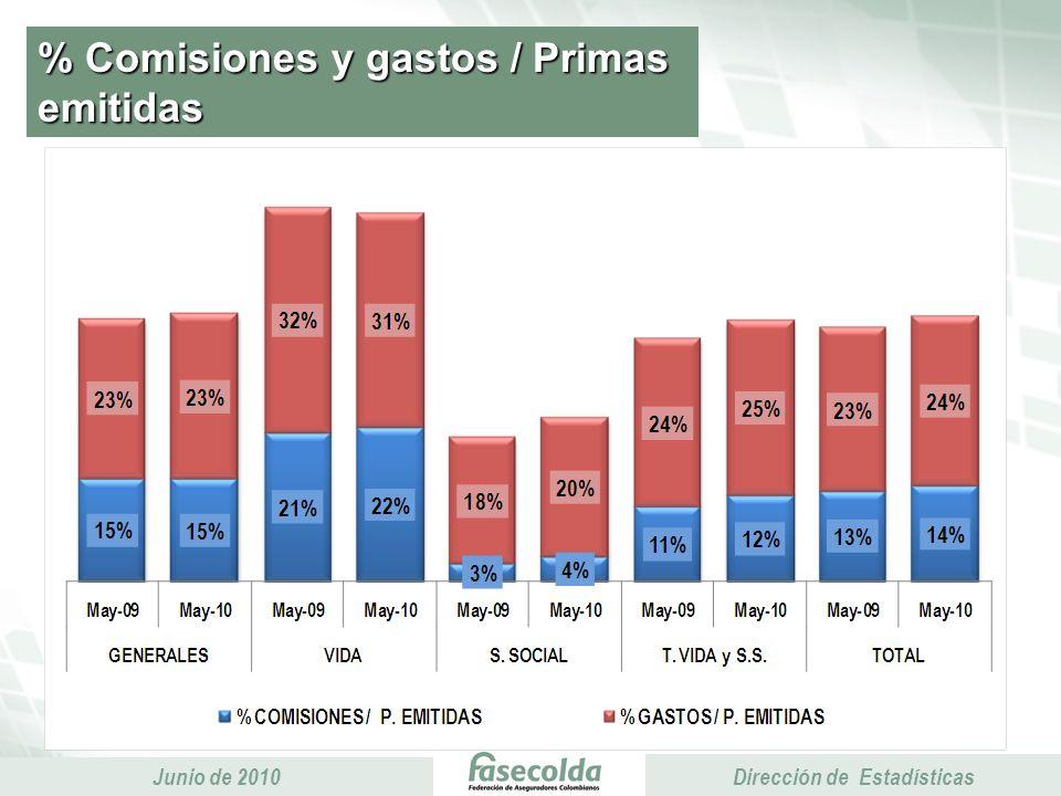 Presidencia Ejecutiva Junio de 2010 Presidencia Ejecutiva Dirección de Estadísticas Resultado técnico Acumulado enero - mayo Miles de millones de pesos