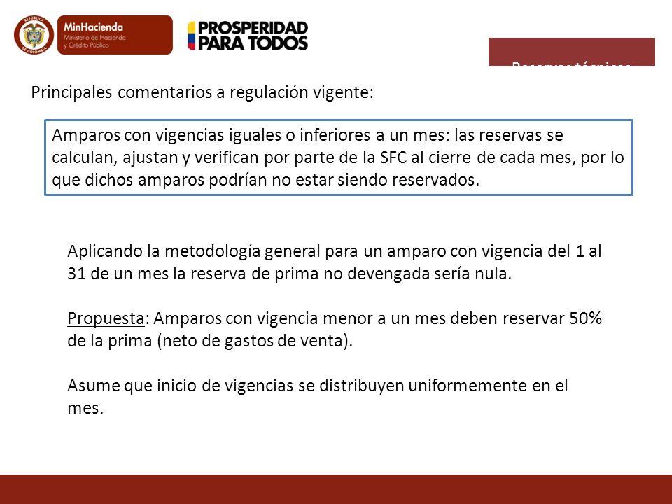 Amparos con vigencias iguales o inferiores a un mes: las reservas se calculan, ajustan y verifican por parte de la SFC al cierre de cada mes, por lo q