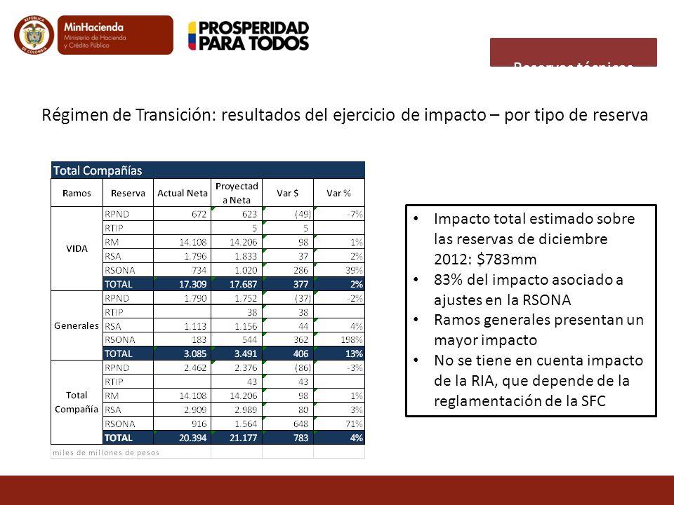 Régimen de Transición: resultados del ejercicio de impacto – por tipo de reserva Impacto total estimado sobre las reservas de diciembre 2012: $783mm 8