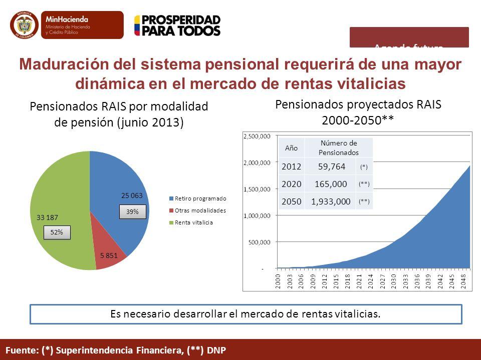 Agenda futura Maduración del sistema pensional requerirá de una mayor dinámica en el mercado de rentas vitalicias Año Número de Pensionados 2012 59,76
