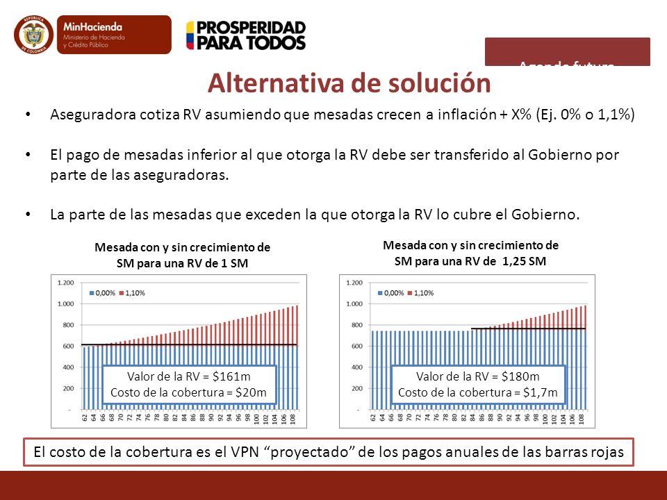 Alternativa de solución Mesada con y sin crecimiento de SM para una RV de 1 SM Aseguradora cotiza RV asumiendo que mesadas crecen a inflación + X% (Ej