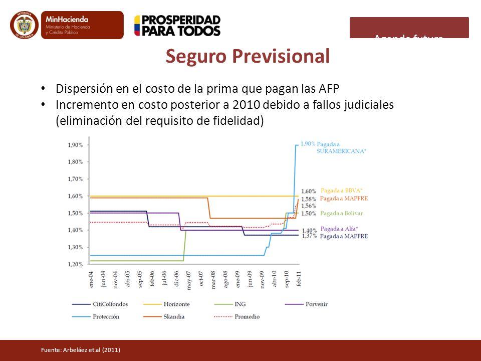 Seguro Previsional Dispersión en el costo de la prima que pagan las AFP Incremento en costo posterior a 2010 debido a fallos judiciales (eliminación d