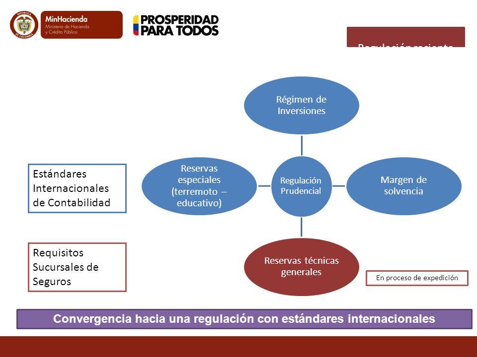 Regulación reciente Convergencia hacia una regulación con estándares internacionales Regulación Prudencial Régimen de Inversiones Margen de solvencia