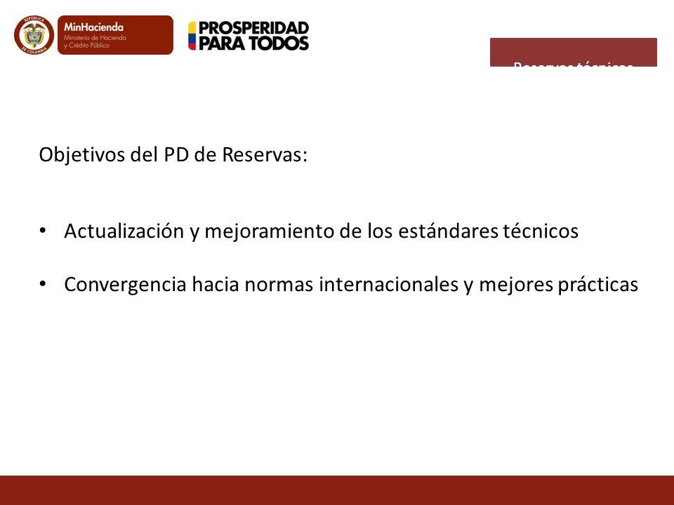 Objetivos del PD de Reservas: Actualización y mejoramiento de los estándares técnicos Convergencia hacia normas internacionales y mejores prácticas Re