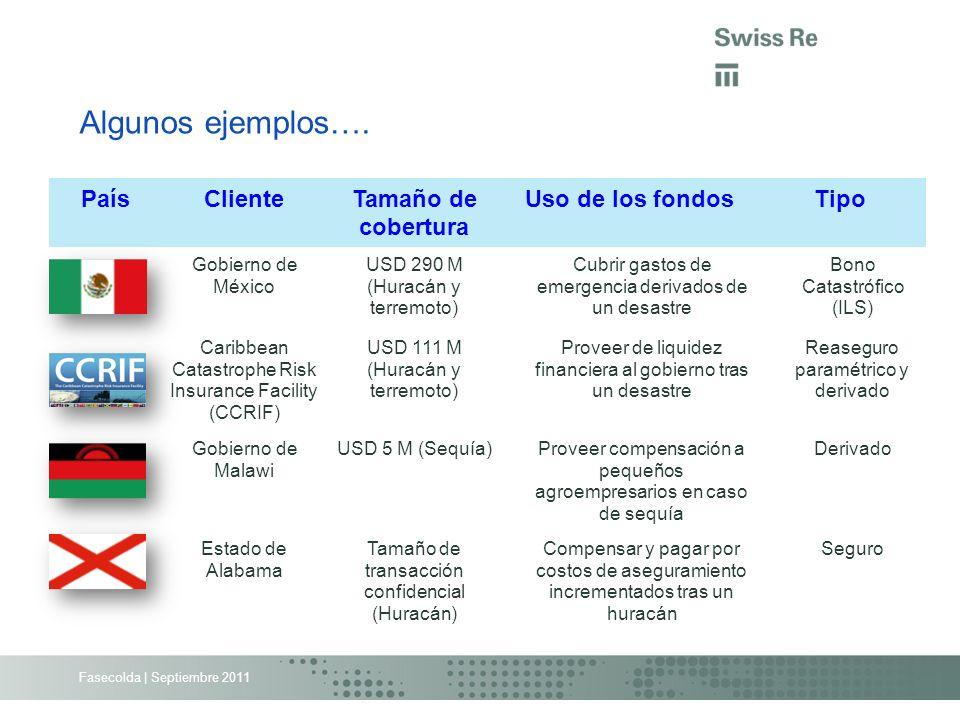 Algunos ejemplos…. PaísClienteTamaño de cobertura Uso de los fondosTipo Gobierno de México USD 290 M (Huracán y terremoto) Cubrir gastos de emergencia