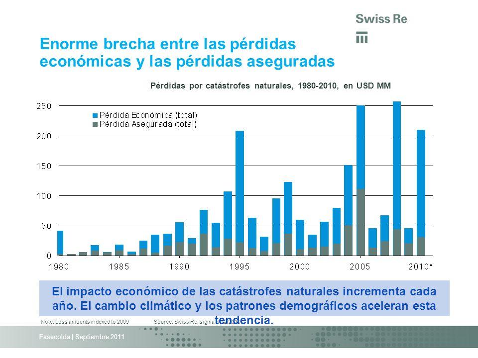 Fasecolda   Septiembre 2011 Vistazo al pasado y el futuro posible Fuente: Swiss Re sigma Pérdida EconomicaParte EventoTipoAñoen USD MM% de PIBNo asegurada KatrinaHuracán20051501.0%~45% IkeHuracán2008400.3%~50% GustavHuracán2008180.1%~77% RitaHuracán2005150.1%~33% ChileTerremot o 20103013.5%~76% JapònTerremot o 20113005.5%~85%-90% Los grandes desastres de la naturaleza mantienen una tendencia creciente en la afectaciòn en la economía, con poca tranferencia de riesgo….