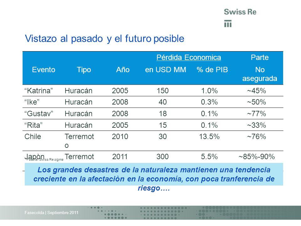 Fasecolda | Septiembre 2011 Vistazo al pasado y el futuro posible Fuente: Swiss Re sigma Pérdida EconomicaParte EventoTipoAñoen USD MM% de PIBNo asegu