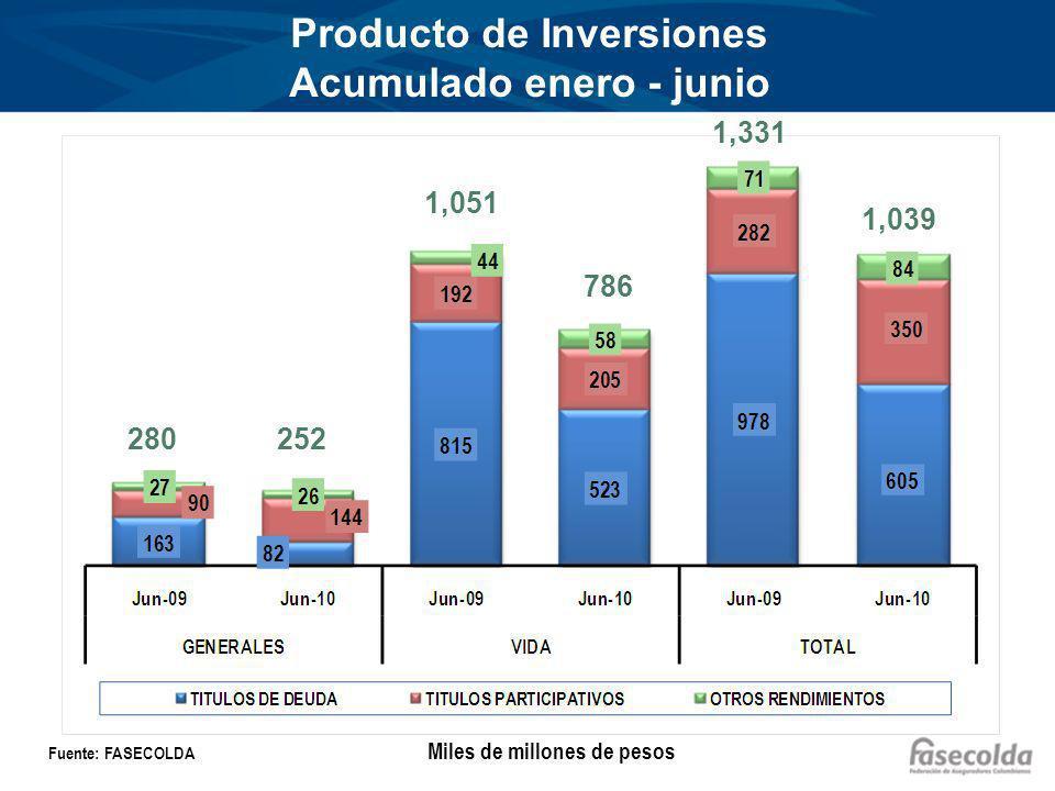 Producto de Inversiones Acumulado enero - junio Miles de millones de pesos Fuente: FASECOLDA 280252 1,051 786 1,331 1,039
