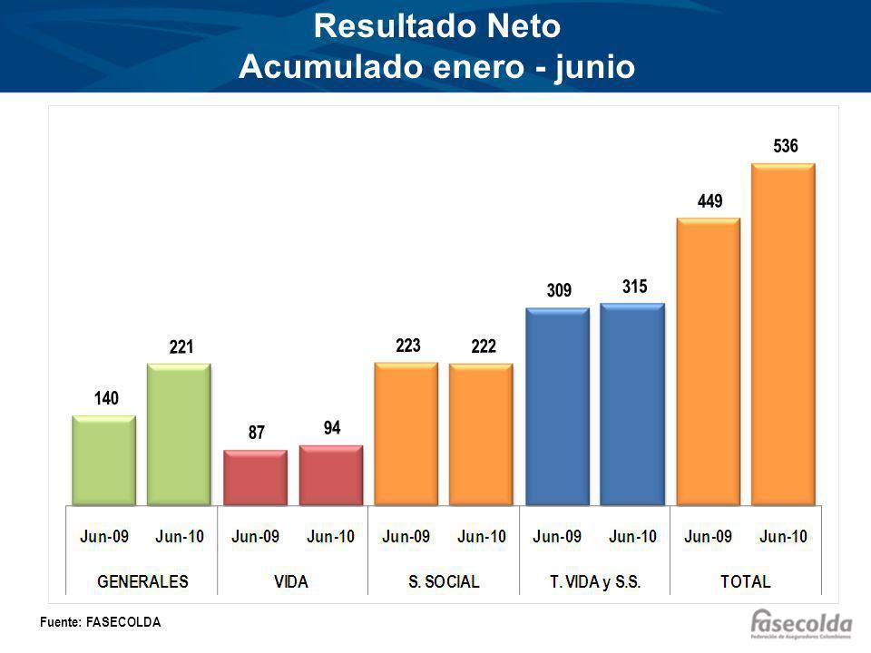 Resultado Neto Acumulado enero - junio Fuente: FASECOLDA