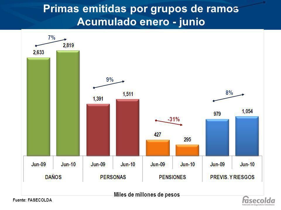 Primas emitidas por grupos de ramos Acumulado enero - junio Miles de millones de pesos Fuente: FASECOLDA 7% 9% -31% 8% 5%