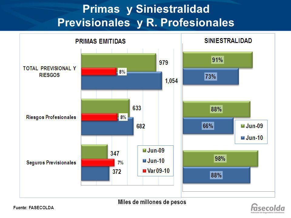 Primas y Siniestralidad Previsionales y R. Profesionales Miles de millones de pesos Fuente: FASECOLDA