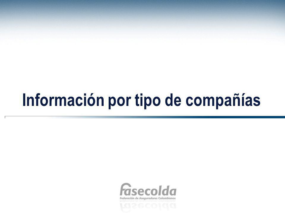 Información por tipo de compañías
