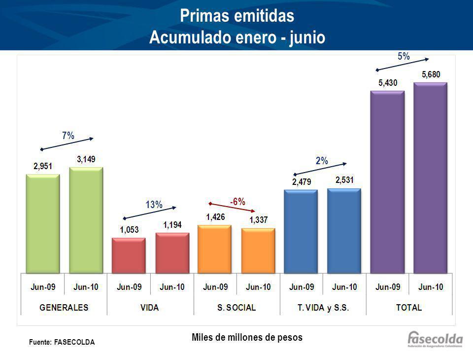 Primas emitidas Acumulado enero - junio 7% 13% -6% 2% 5% Fuente: FASECOLDA Miles de millones de pesos