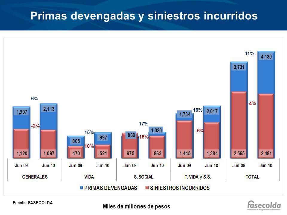 Primas devengadas y siniestros incurridos 6% -2% 15% 17% 16% 11% 10% -15% -6% -4% Fuente: FASECOLDA Miles de millones de pesos