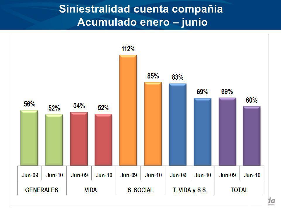 Siniestralidad cuenta compañía Acumulado enero – junio Fuente: FASECOLDA