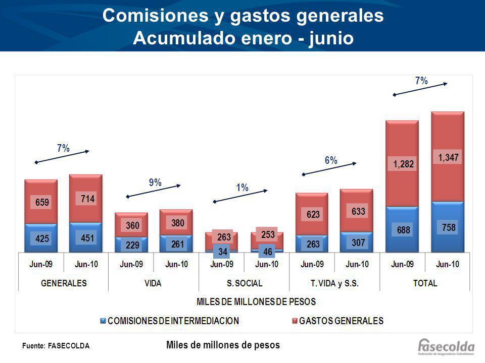 Comisiones y gastos generales Acumulado enero - junio Fuente: FASECOLDA 7% 9% 1% 6% 7% Miles de millones de pesos