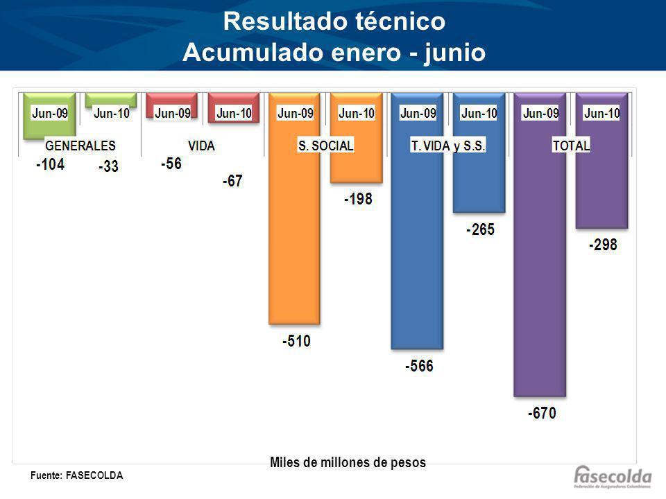 Resultado técnico Acumulado enero - junio Miles de millones de pesos Fuente: FASECOLDA