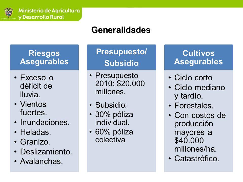 Tipos de Seguro Agrícola Actualmente, Mapfre es la única aseguradora que ofrece el seguro agrícola en Colombia: Descripción Tipo de Seguro CatastróficoComercial TomadorGobiernoProductores AmparosClimáticos Suma aseguradaMonto AyudaCostos de producción DeducibleNo aplicaSobre suma asegurada Liquidación pérdidasMuestreoLote a lote Sector asegurableSubsistencia - TecnificadoTecnificado Rendimiento garantizado30% - 40% del histórico70% del histórico Rendimiento referenciaRegionalIndividual Fuente: Mapfre