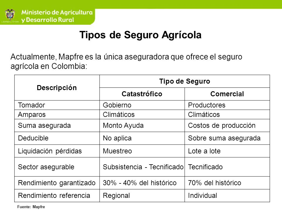 Tipos de Seguro Agrícola Actualmente, Mapfre es la única aseguradora que ofrece el seguro agrícola en Colombia: Descripción Tipo de Seguro Catastrófic