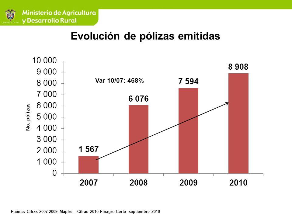 Deficiencias del Esquema de Apoyos Directos Costo fiscal alto Problemas de Registro: Registro de áreas mayores.