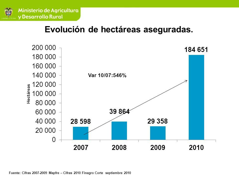 Evolución de hectáreas aseguradas. Fuente: Cifras 2007-2009 Mapfre – Cifras 2010 Finagro Corte septiembre 2010 Var 10/07:546%