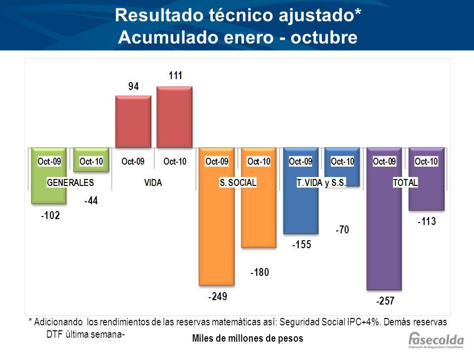 Resultado técnico ajustado* Acumulado enero - octubre * Adicionando los rendimientos de las reservas matemáticas así: Seguridad Social IPC+4%.