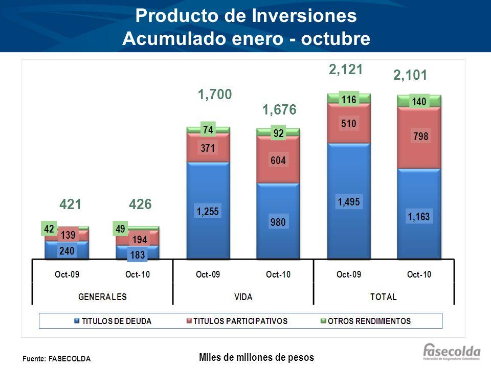 Producto de Inversiones Acumulado enero - octubre Miles de millones de pesos Fuente: FASECOLDA 421426 1,700 1,676 2,121 2,101