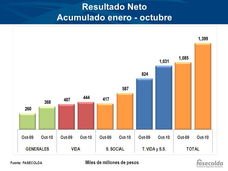 Resultado Neto Acumulado enero - octubre Fuente: FASECOLDA Miles de millones de pesos